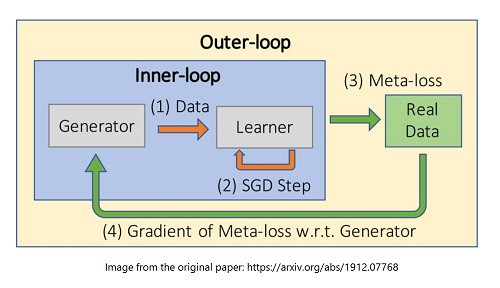 Generative Teaching Networks: Accelerating Neural Architecture Search by Learning to Generate Synthetic Training Data