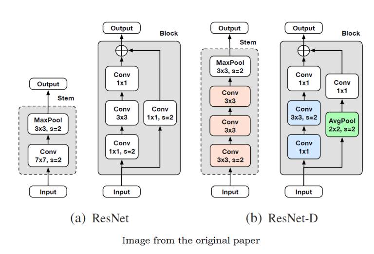 Compounding the Performance Improvements of Assembled Techniques in a Convolutional Neural Network