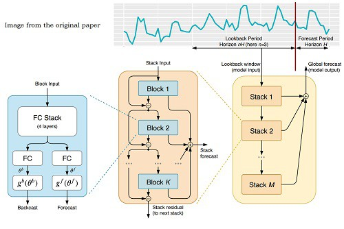 N-BEATS: Neural Basis Expansion Analysis For Interpretable Time Series Forecasting