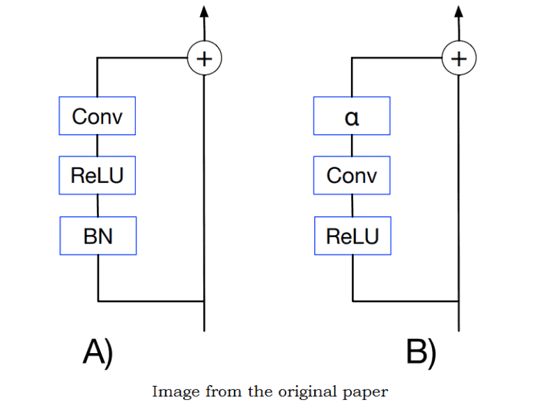 Batch Normalization Biases Deep Residual Networks Towards Shallow Paths