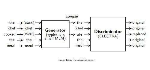 ELECTRA: Pre-training Text Encoders As Discriminators Rather Than Generators