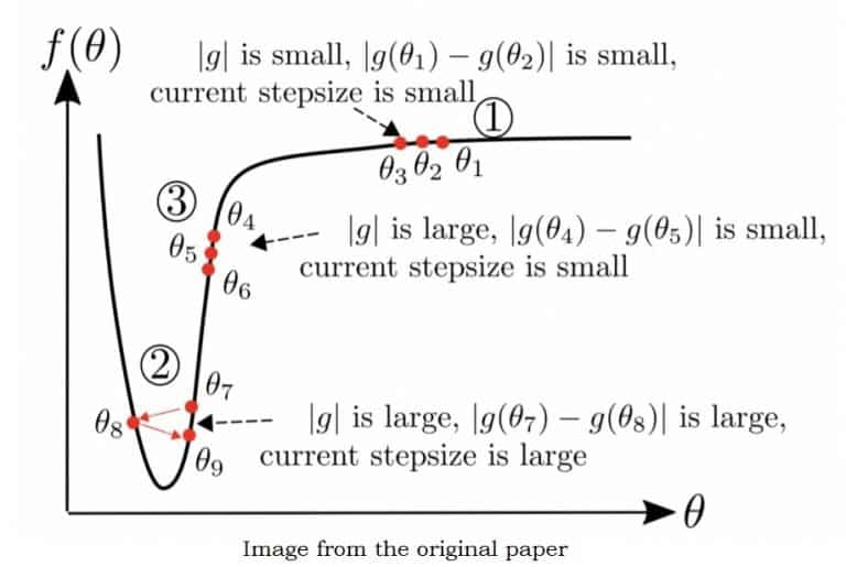 AdaBelief Optimizer: Adapting Stepsizes by the Belief in Observed Gradients