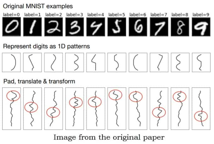 Scaling *down* Deep Learning